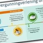 Tijdpad vergunningverlening online Kansspelen