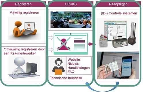 Zoekresultaten Webresultaten Centraal Register Uitsluiting Kansspelen (Cruks)