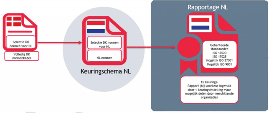 Het Keuringsschema Spelsysteem.
