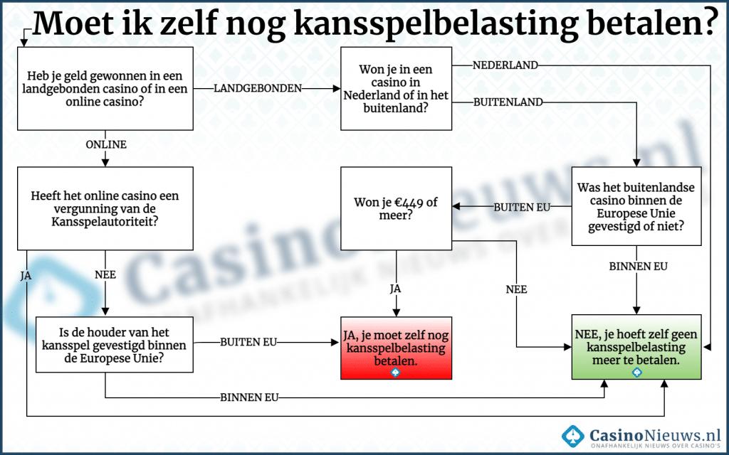 Moet ik zelf nog kansspelbelasting betalen? Flowchart door CasinoNieuws.nl.