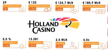 Holland Casino jaarverslag 2020