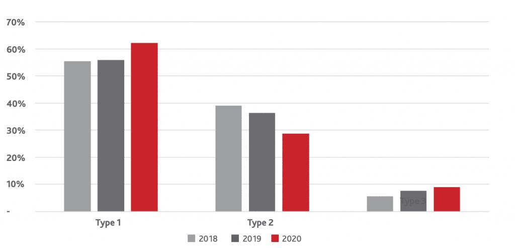 mga jaarverslag 2020 type spellen per jaar